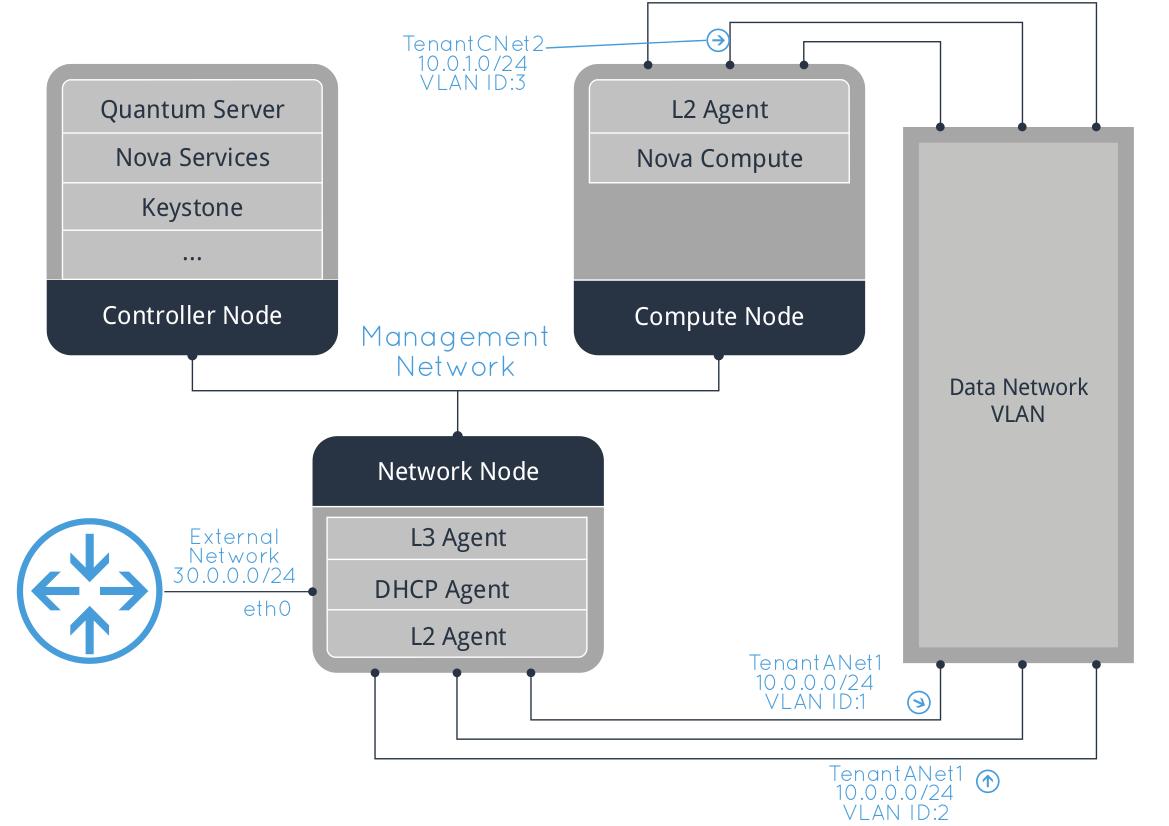 Multi-node OpenStack RDO on RHEL and Hyper-V - Part 1 - Cloudbase